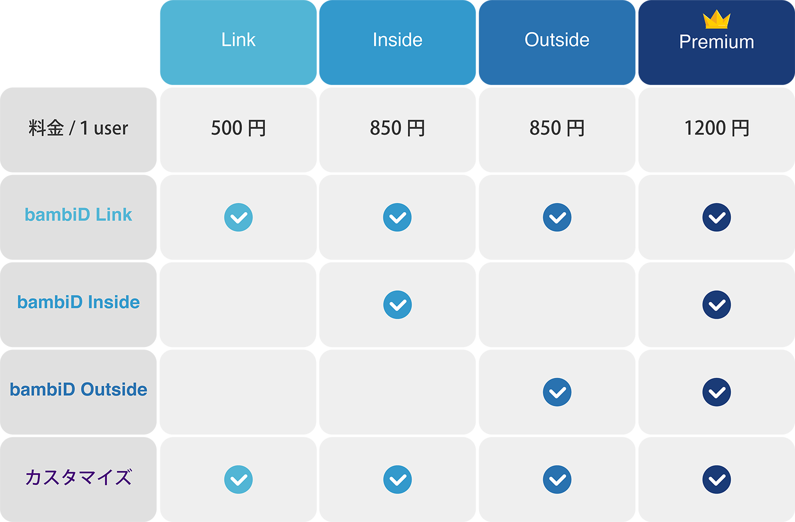 IoT 位置情報管理アプリケーション bambiD 料金表