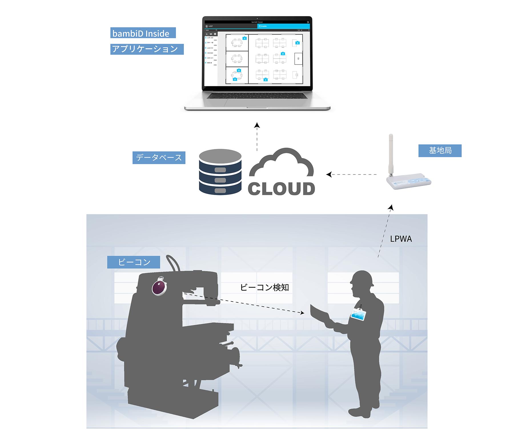 ビジネス 工場 屋内 稼働率 位置情報 IoT活用のイメージ画像