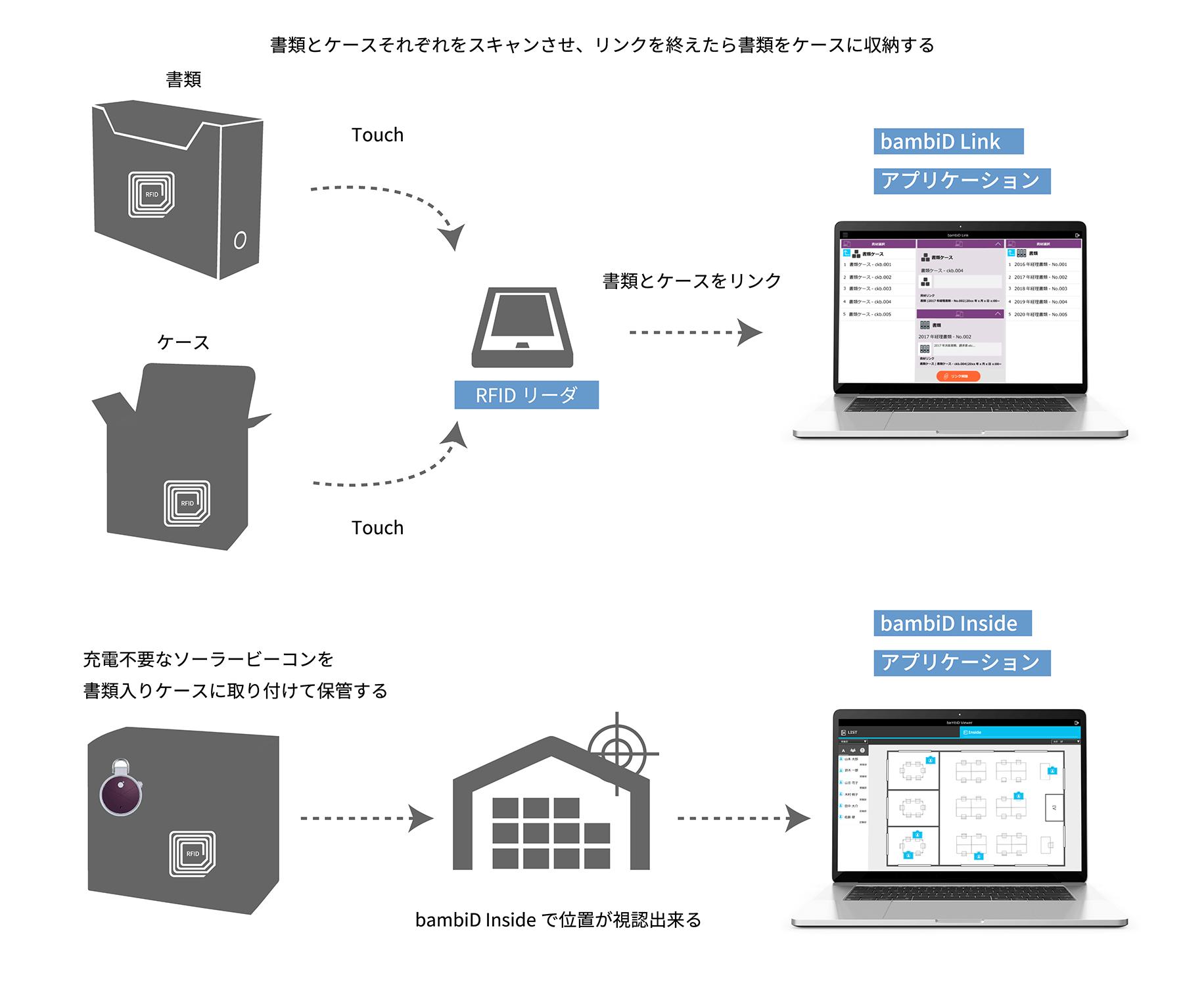 ビジネス IoT 資材 書類 管理 位置情報 IoT活用のイメージ画像
