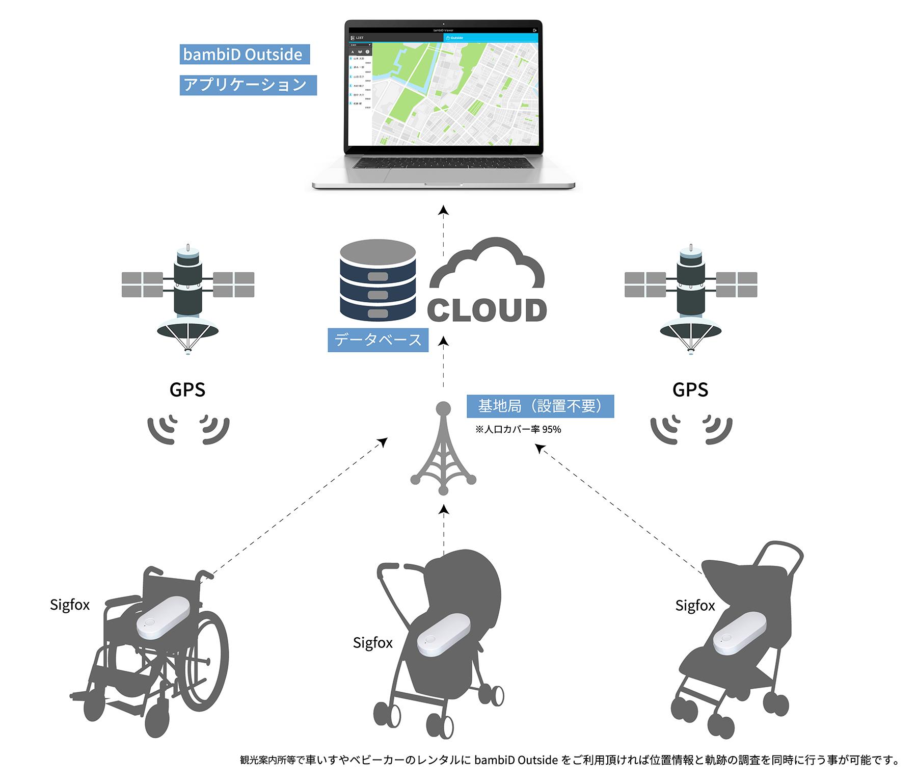 ベビーカー 車いす 貸与品管理 位置情報 IoT活用のイメージ画像