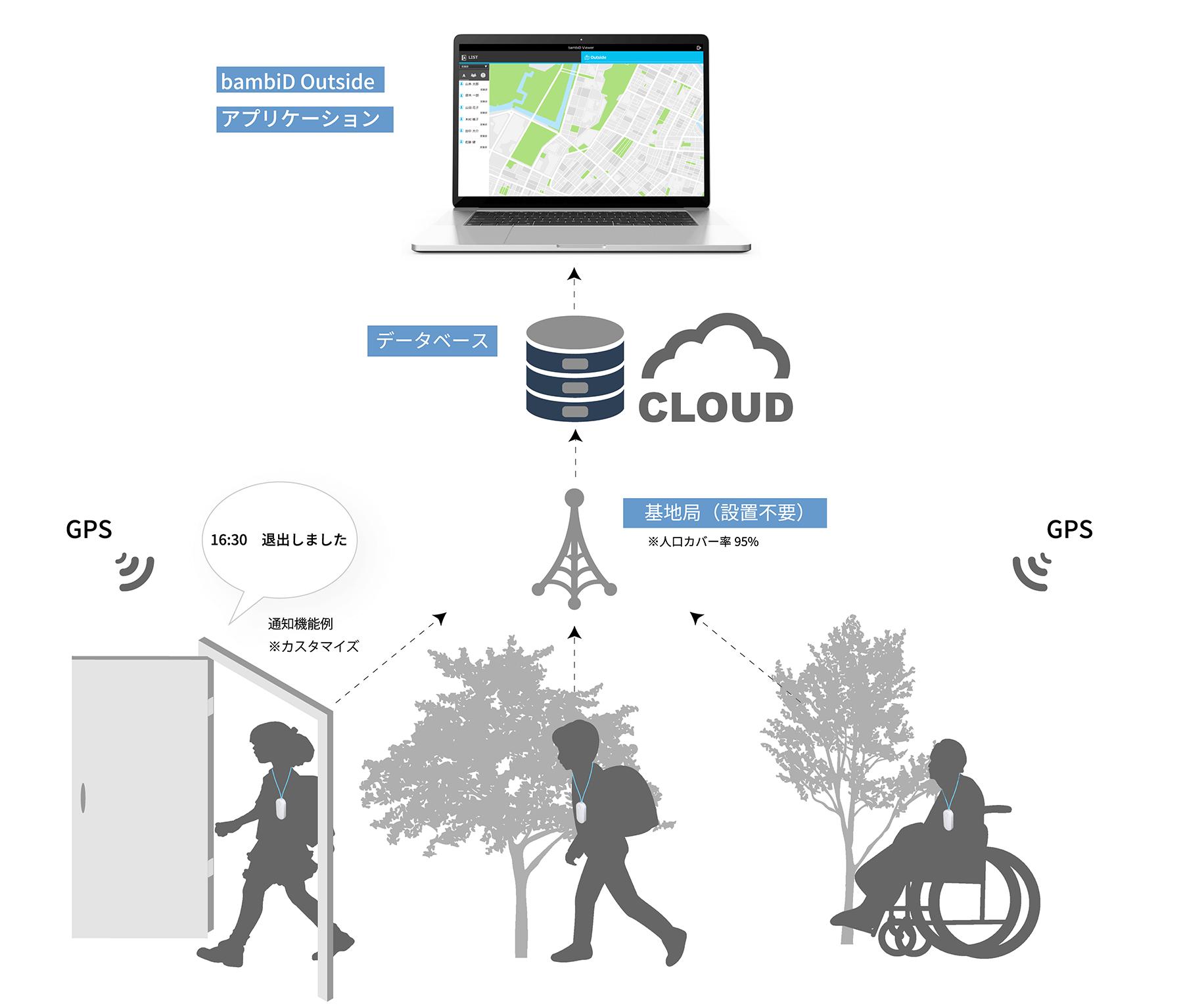 児童 生徒 お年寄り IoT 見守り 位置情報 活用のイメージ画像