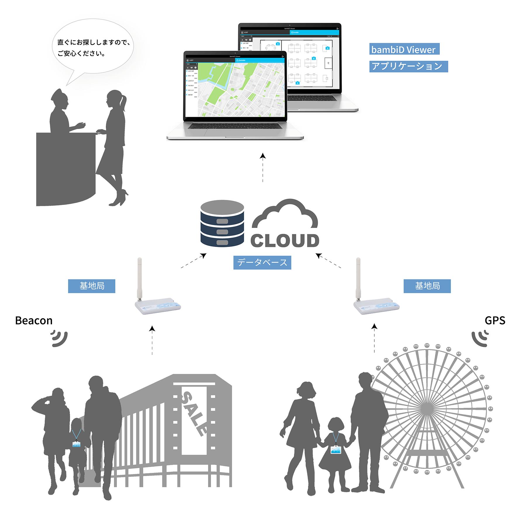 ビジネス 建設現場 屋外 位置情報 IoT活用のイメージ画像